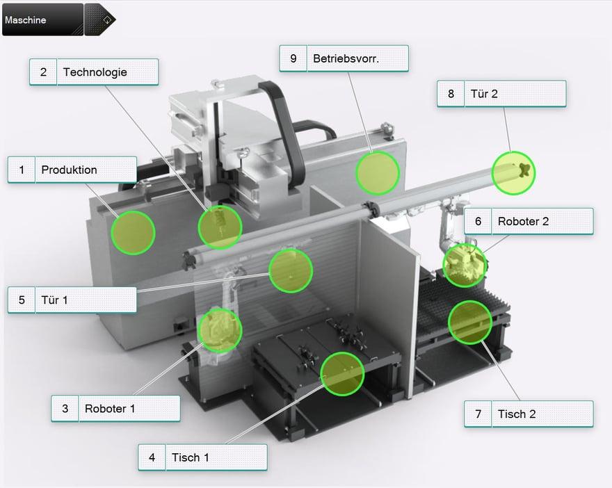 3D Umgebung artcut programmierung